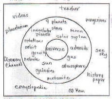 Circle Map For Defining In Context